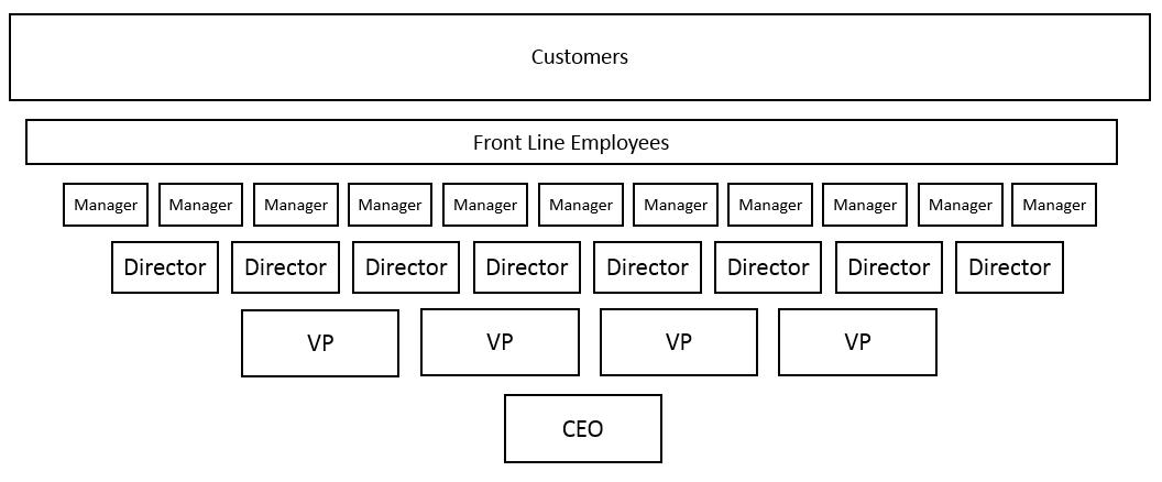 Upside Down Org Charts Culturexbrand