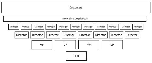 Upside down org chart new